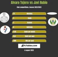 Alvaro Tejero vs Javi Rubio h2h player stats