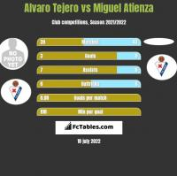 Alvaro Tejero vs Miguel Atienza h2h player stats