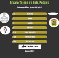 Alvaro Tejero vs Luis Peteiro h2h player stats