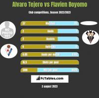 Alvaro Tejero vs Flavien Boyomo h2h player stats