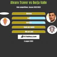 Alvaro Traver vs Borja Valle h2h player stats