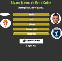 Alvaro Traver vs Emre Colak h2h player stats