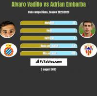 Alvaro Vadillo vs Adrian Embarba h2h player stats