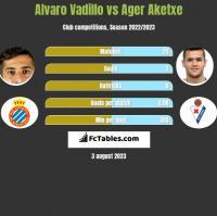 Alvaro Vadillo vs Ager Aketxe h2h player stats