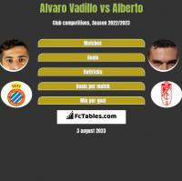 Alvaro Vadillo vs Alberto h2h player stats
