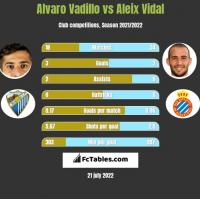 Alvaro Vadillo vs Aleix Vidal h2h player stats
