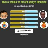 Alvaro Vadillo vs Amath Ndiaye Diedhiou h2h player stats