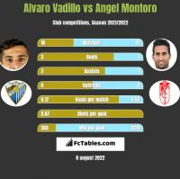 Alvaro Vadillo vs Angel Montoro h2h player stats