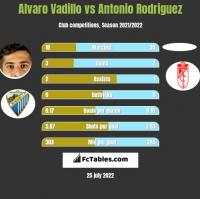 Alvaro Vadillo vs Antonio Rodriguez h2h player stats