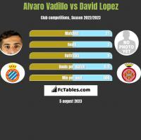 Alvaro Vadillo vs David Lopez h2h player stats
