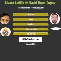 Alvaro Vadillo vs David Timor Copovi h2h player stats