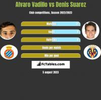 Alvaro Vadillo vs Denis Suarez h2h player stats