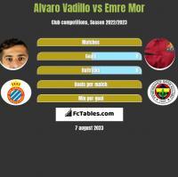 Alvaro Vadillo vs Emre Mor h2h player stats