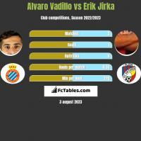 Alvaro Vadillo vs Erik Jirka h2h player stats