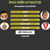 Alvaro Vadillo vs Faycal Fajr h2h player stats