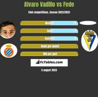 Alvaro Vadillo vs Fede h2h player stats