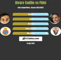 Alvaro Vadillo vs Fidel Chaves h2h player stats