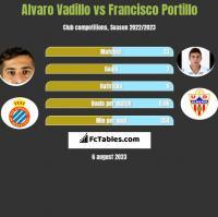 Alvaro Vadillo vs Francisco Portillo h2h player stats