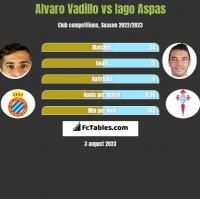 Alvaro Vadillo vs Iago Aspas h2h player stats