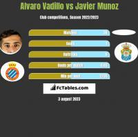 Alvaro Vadillo vs Javier Munoz h2h player stats