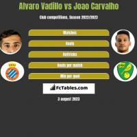 Alvaro Vadillo vs Joao Carvalho h2h player stats
