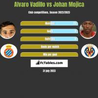 Alvaro Vadillo vs Johan Mojica h2h player stats