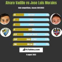 Alvaro Vadillo vs Jose Luis Morales h2h player stats