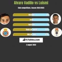 Alvaro Vadillo vs Luismi h2h player stats