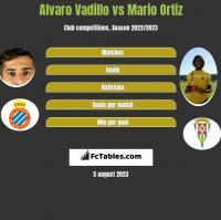 Alvaro Vadillo vs Mario Ortiz h2h player stats