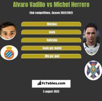 Alvaro Vadillo vs Michel Herrero h2h player stats