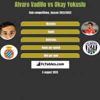 Alvaro Vadillo vs Okay Yokuslu h2h player stats