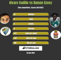 Alvaro Vadillo vs Ramon Azeez h2h player stats