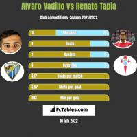 Alvaro Vadillo vs Renato Tapia h2h player stats