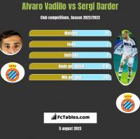 Alvaro Vadillo vs Sergi Darder h2h player stats