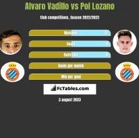Alvaro Vadillo vs Pol Lozano h2h player stats