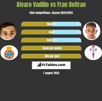 Alvaro Vadillo vs Fran Beltran h2h player stats