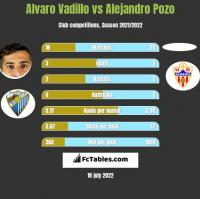 Alvaro Vadillo vs Alejandro Pozo h2h player stats
