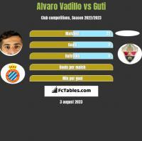 Alvaro Vadillo vs Guti h2h player stats