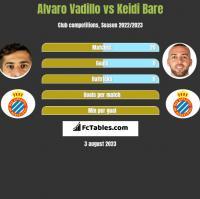 Alvaro Vadillo vs Keidi Bare h2h player stats