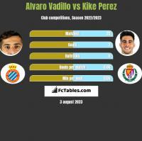 Alvaro Vadillo vs Kike Perez h2h player stats