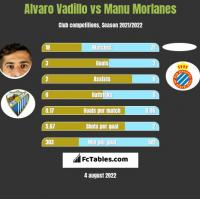 Alvaro Vadillo vs Manu Morlanes h2h player stats