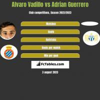 Alvaro Vadillo vs Adrian Guerrero h2h player stats