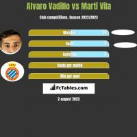 Alvaro Vadillo vs Marti Vila h2h player stats