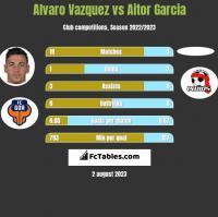 Alvaro Vazquez vs Aitor Garcia h2h player stats