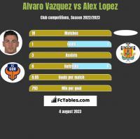 Alvaro Vazquez vs Alex Lopez h2h player stats