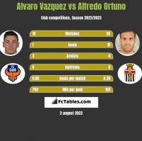 Alvaro Vazquez vs Alfredo Ortuno h2h player stats