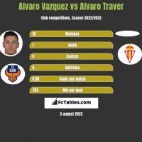 Alvaro Vazquez vs Alvaro Traver h2h player stats