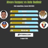 Alvaro Vazquez vs Ante Budimir h2h player stats