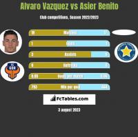 Alvaro Vazquez vs Asier Benito h2h player stats
