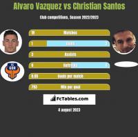 Alvaro Vazquez vs Christian Santos h2h player stats